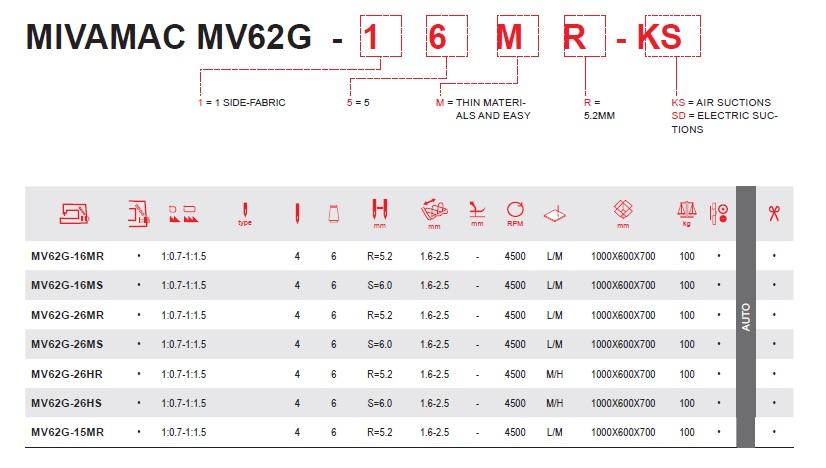 MV62G MIVAMAC